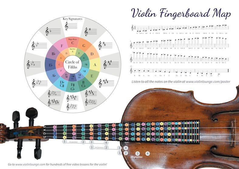 [Aanbod] Poster met alle noten op de viool en altviool en waar ze zitten
